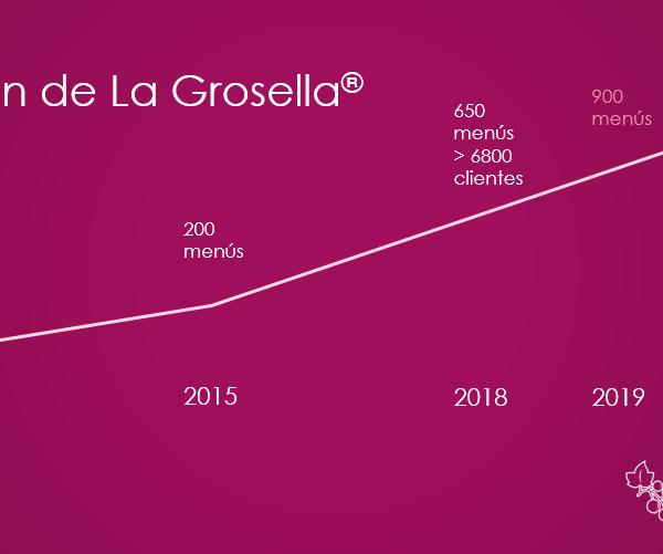 Evolución de La Grosella
